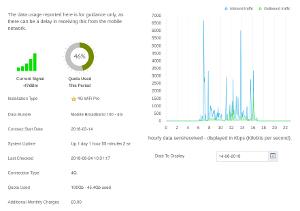 4G Portal Statistics